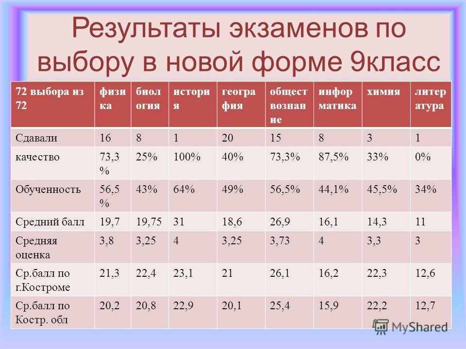 Результаты экзаменов по выбору в новой форме 9класс 72 выбора из 72 физи ка биол огия истори я геогра фия общест вознан ие инфор матика химиялитер атура Сдавали16812015831 качество73,3 % 25%100%40%73,3%87,5%33%0% Обученность56,5 % 43%64%49%56,5%44,1%