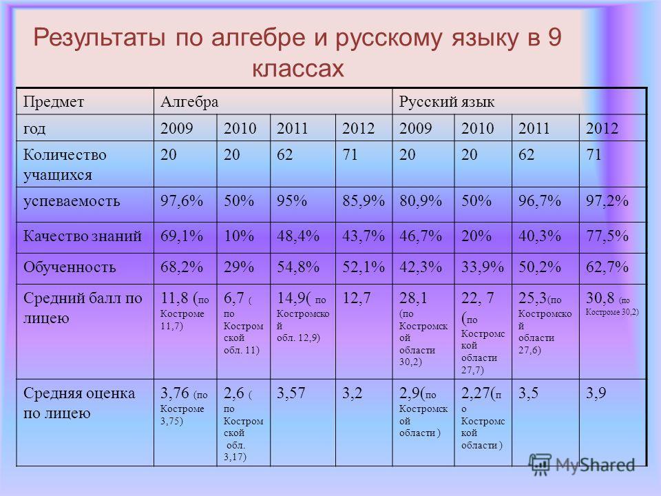 Результаты по алгебре и русскому языку в 9 классах ПредметАлгебраРусский язык год20092010201120122009201020112012 Количество учащихся 20 627120 6271 успеваемость97,6%50%95%85,9%80,9%50%96,7%97,2% Качество знаний69,1%10%48,4%43,7%46,7%20%40,3%77,5% Об