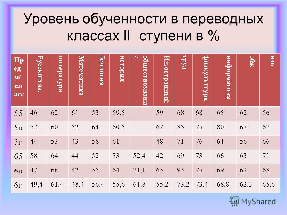 Уровень обученности в переводных классах II ступени в % Пр ед м/ кл асс Русский яз.литератураМатематикабиологияисторияобществознаниеИн.остранныйтрудфизкульттураинформатикаобжизо 5б 4662615359,55968 656256 5в 5260526460,56285758067 5г 4453435861487176