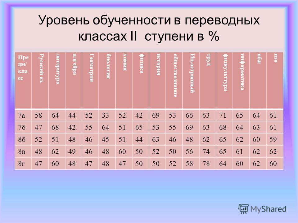 Уровень обученности в переводных классах II ступени в % Пре дм/ кла сс Русский яз.литератураалгебраГеометриябиологияхимияфизикаисторияобществознаниеИн.остранныйтрудфизкульттураинформатикаобжизо 7а586444523352426953666371656461 7б476842556451655355696