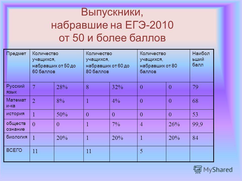 Выпускники, набравшие на ЕГЭ-2010 от 50 и более баллов ПредметКоличество учащихся, набравших от 50 до 60 баллов Количество учащихся, набравших от 60 до 80 баллов Количество учащихся, набравших от 80 баллов Наибол ьший балл Русский язык 728%832%0079 М