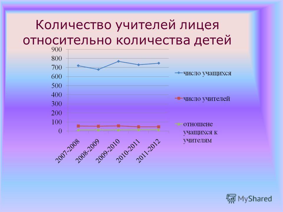Количество учителей лицея относительно количества детей
