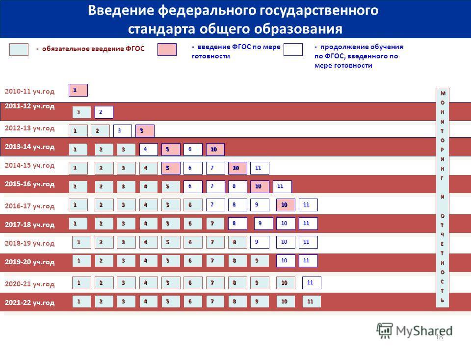 18 2010-11 уч.год 2011-12 уч.год - обязательное введение ФГОС - введение ФГОС по мере готовности 1 МОНИТОРИНГИОТЧЕТНОСТЬ 1 Введение федерального государственного стандарта общего образования 2012-13 уч.год 2013-14 уч.год 2014-15 уч.год 2016-17 уч.год