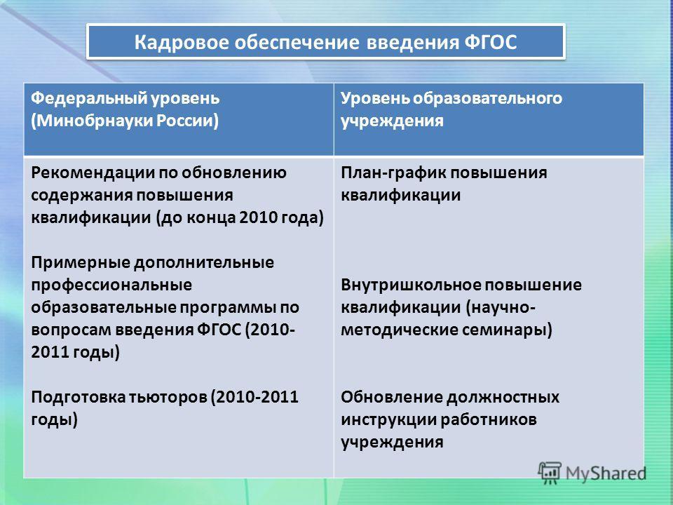 Кадровое обеспечение введения ФГОС Федеральный уровень (Минобрнауки России) Уровень образовательного учреждения Рекомендации по обновлению содержания повышения квалификации (до конца 2010 года) Примерные дополнительные профессиональные образовательны