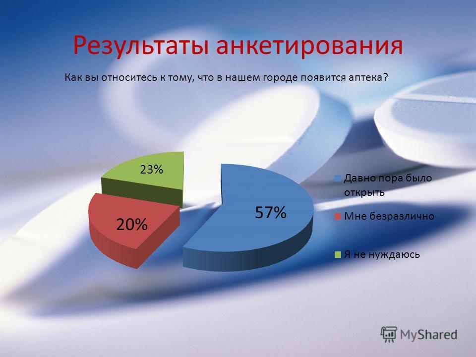 Результаты анкетирования Как вы относитесь к тому, что в нашем городе появится аптека?