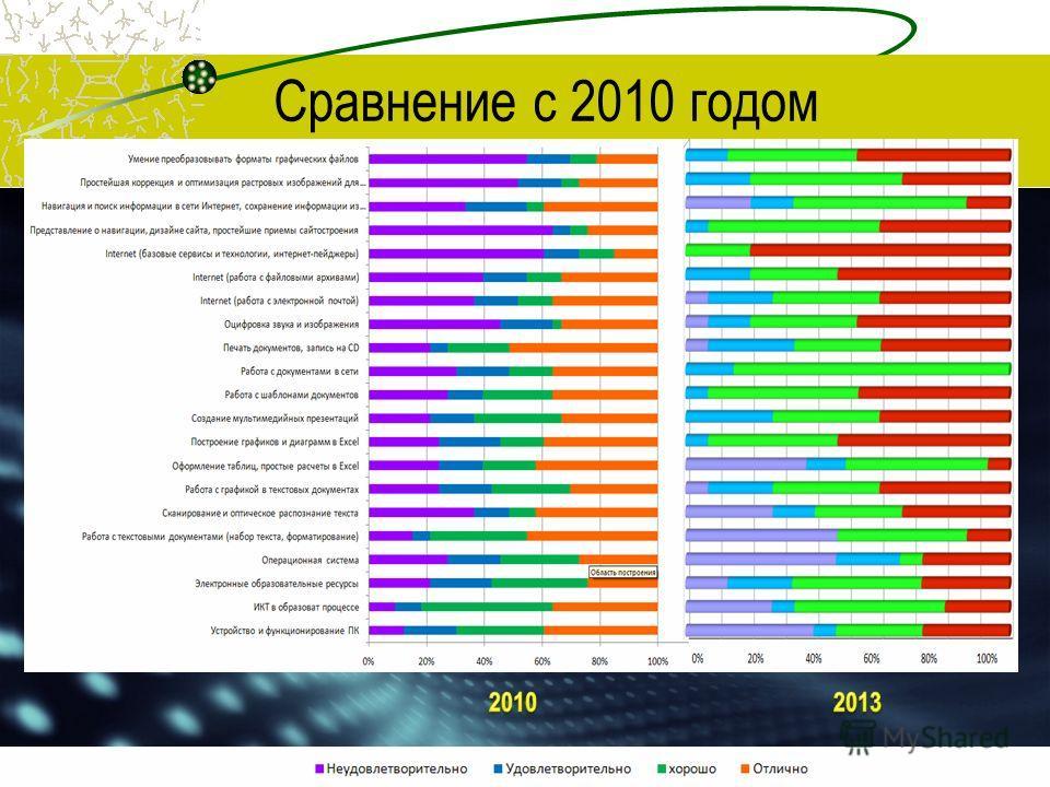 Сравнение с 2010 годом