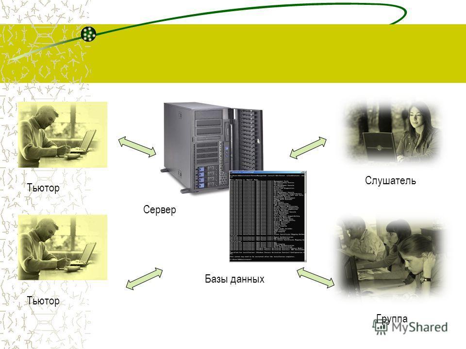 Сервер Базы данных Тьютор Слушатель Группа