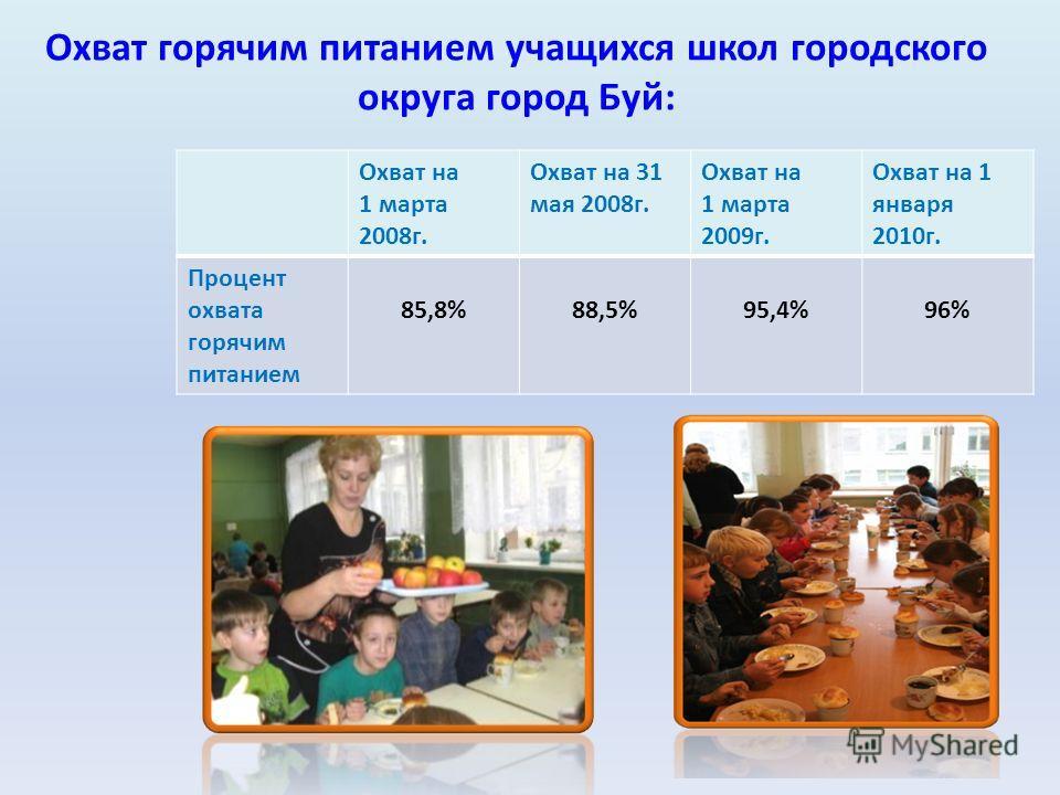 Охват горячим питанием учащихся школ городского округа город Буй: Охват на 1 марта 2008г. Охват на 31 мая 2008г. Охват на 1 марта 2009г. Охват на 1 января 2010г. Процент охвата горячим питанием 85,8%88,5%95,4%96%