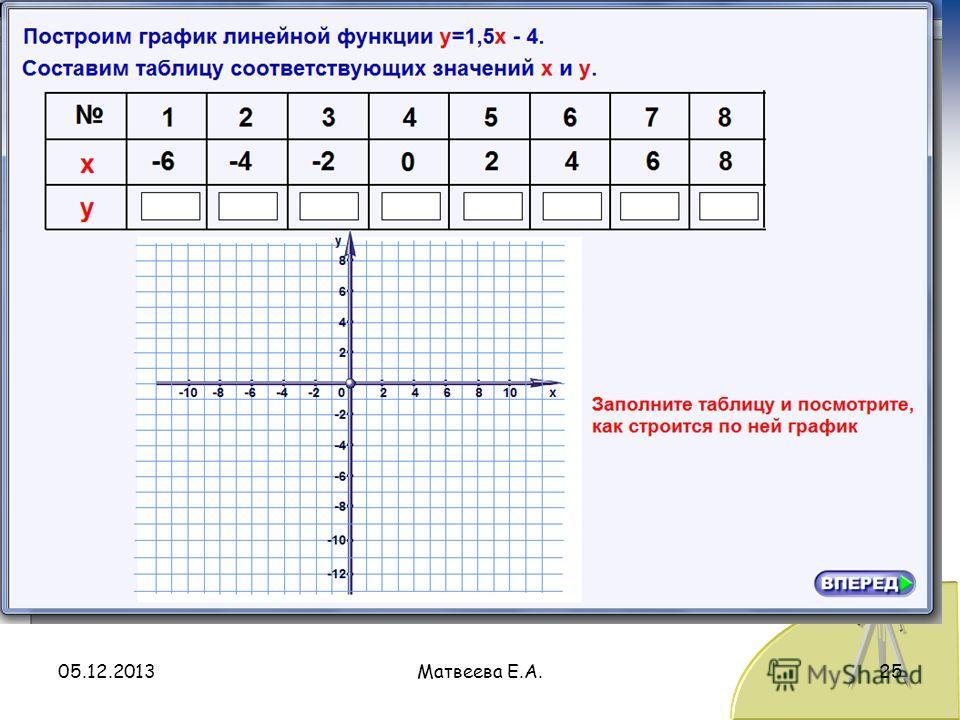 05.12.2013Матвеева Е.А.25