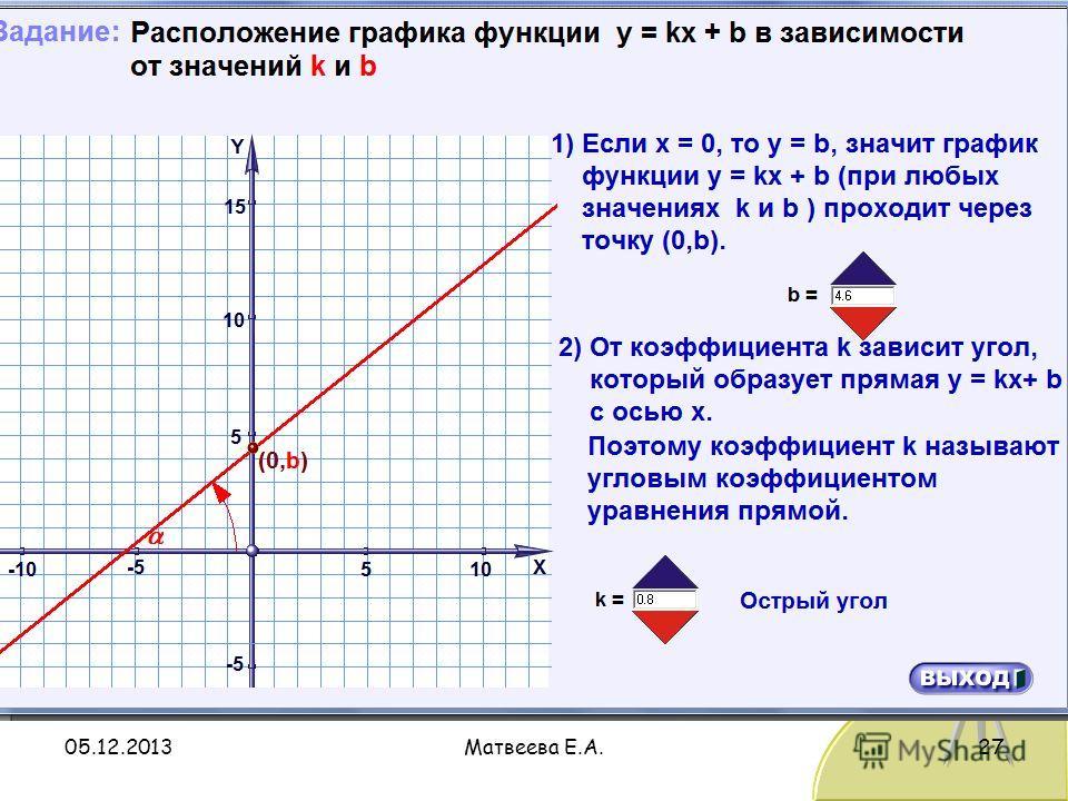05.12.2013Матвеева Е.А.27