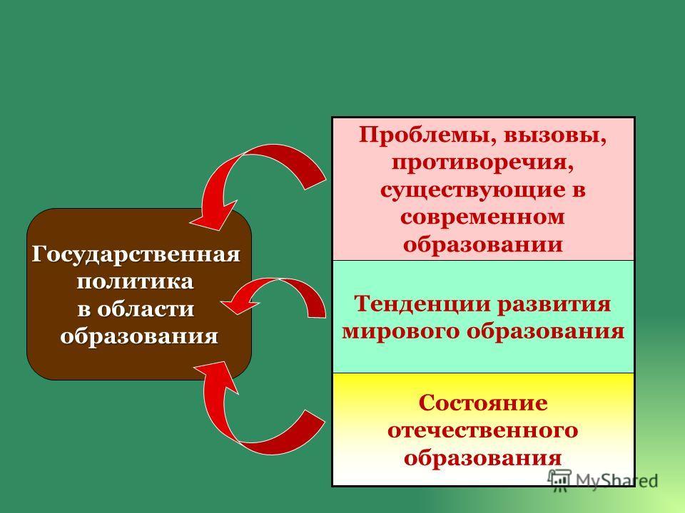 Состояние отечественного образования Тенденции развития мирового образования Проблемы, вызовы, противоречия, существующие в современном образовании Государственнаяполитика в области образования