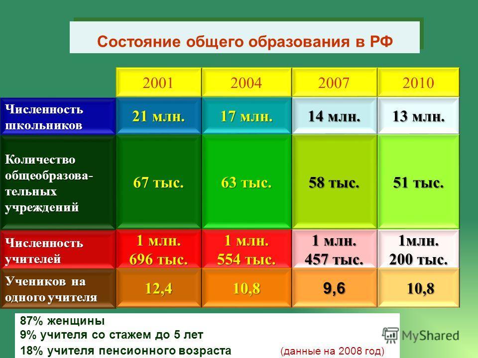 Состояние общего образования в РФ 1 млн. 457 тыс. 1 млн. 554 тыс. Численность учителей 58 тыс. 63 тыс. Количество общеобразова- тельных учреждений 14 млн. 17 млн. Численность школьников 20072004 1млн. 200 тыс. 51 тыс. 13 млн. 2010 1 млн. 696 тыс. 67