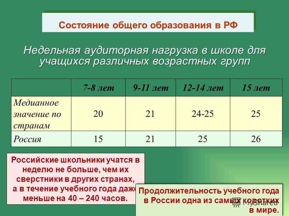 Недельная аудиторная нагрузка в школе для учащихся различных возрастных групп 7-8 лет9-11 лет12-14 лет15 лет Медианное значение по странам 202124-2525 Россия15212526 Российские школьники учатся в неделю не больше, чем их сверстники в других странах,