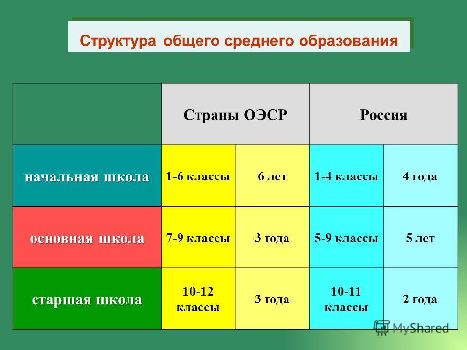 Структура общего среднего образования Страны ОЭСРРоссия начальная школа 1-6 классы6 лет1-4 классы4 года основная школа 7-9 классы3 года5-9 классы5 лет старшая школа 10-12 классы 3 года 10-11 классы 2 года