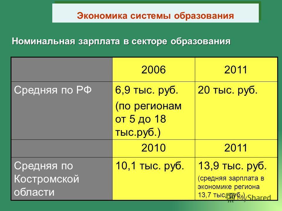 Номинальная зарплата в секторе образования Экономика системы образования 20062011 Средняя по РФ6,9 тыс. руб. (по регионам от 5 до 18 тыс.руб.) 20 тыс. руб. 20102011 Средняя по Костромской области 10,1 тыс. руб.13,9 тыс. руб. (средняя зарплата в эконо