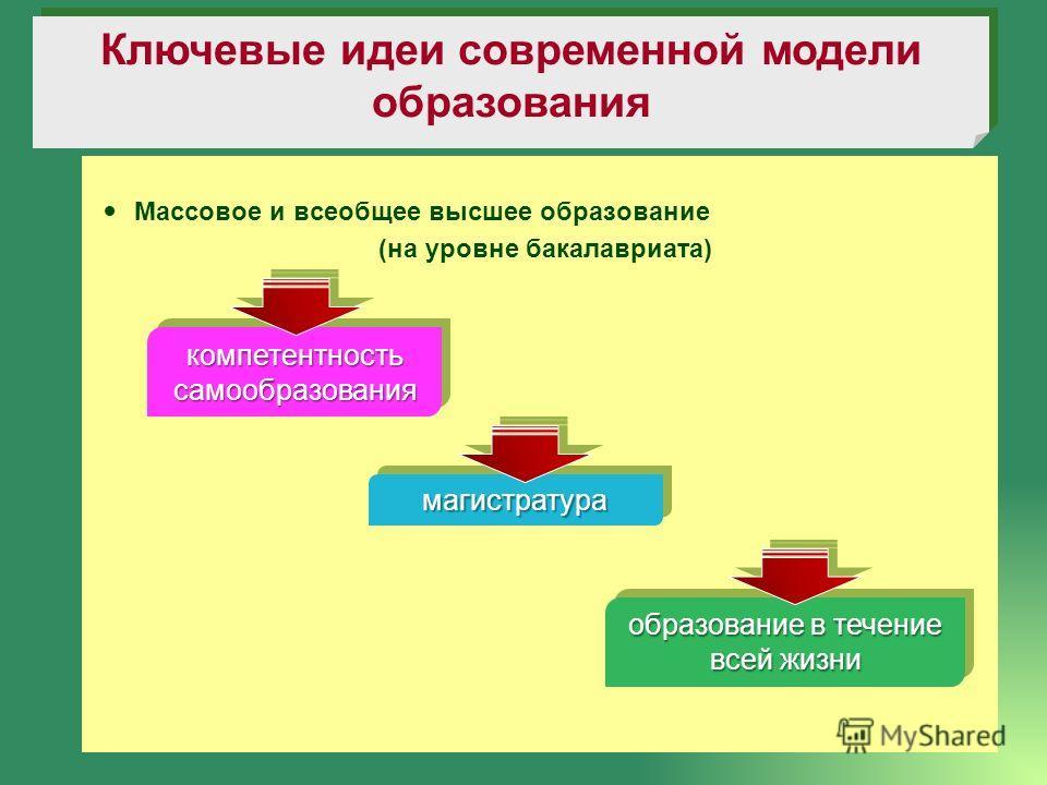 Массовое и всеобщее высшее образование (на уровне бакалавриата) Ключевые идеи современной модели образования компетентность самообразования магистратурамагистратура образование в течение всей жизни