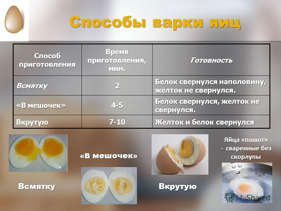 Способы варки яиц Способ приготовления Время приготовления, мин. ГотовностьВсмятку2 Белок свернулся наполовину, желток не свернулся. «В мешочек» 4-5 Белок свернулся, желток не свернулся. Вкрутую7-10 Желток и белок свернулся Яйца «пашот» - сваренные б