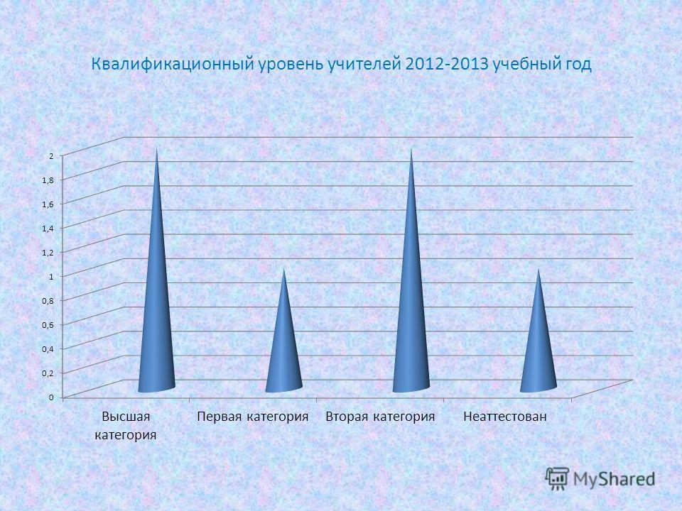 Квалификационный уровень учителей 2012-2013 учебный год