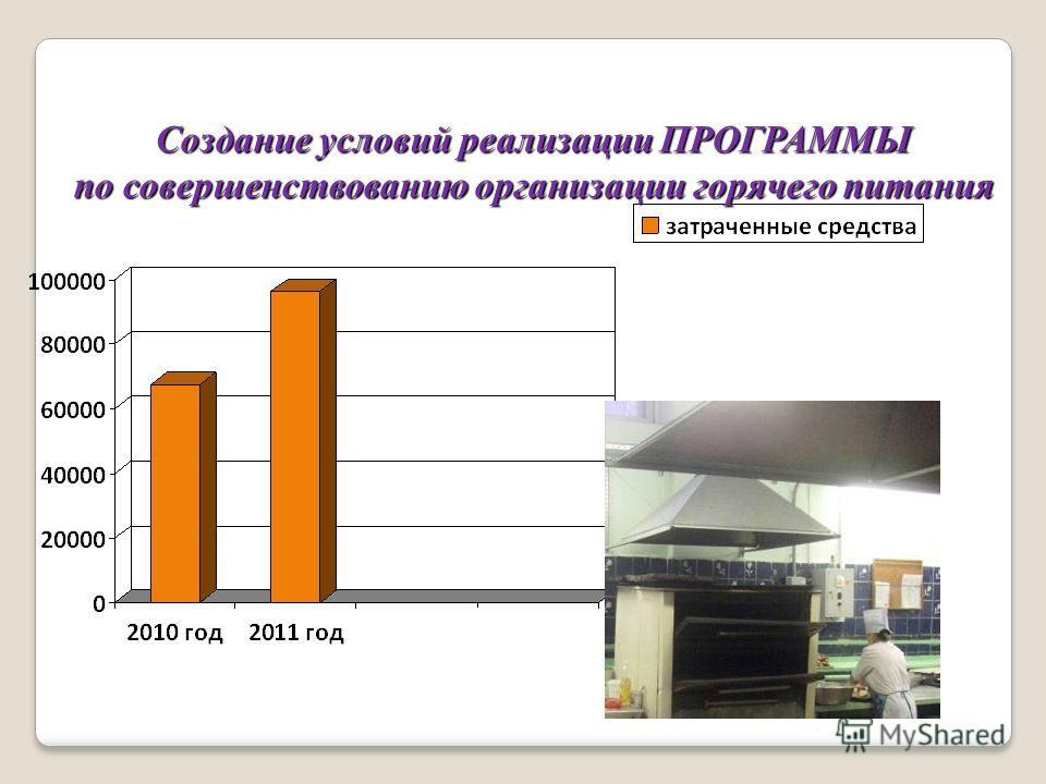 Создание условий реализации ПРОГРАММЫ по совершенствованию организации горячего питания