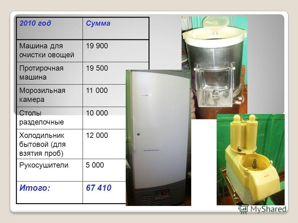 2010 годСумма Машина для очистки овощей 19 900 Протирочная машина 19 500 Морозильная камера 11 000 Столы разделочные 10 000 Холодильник бытовой (для взятия проб) 12 000 Рукосушители5 000 Итого:67 410