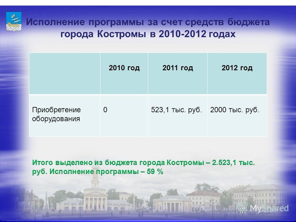 Исполнение программы за счет средств бюджета города Костромы в 2010-2012 годах 2010 год2011 год2012 год Приобретение оборудования 0523,1 тыс. руб.2000 тыс. руб.