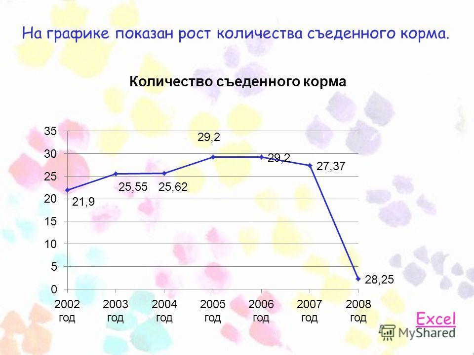 На графике показан рост количества съеденного корма. Excel