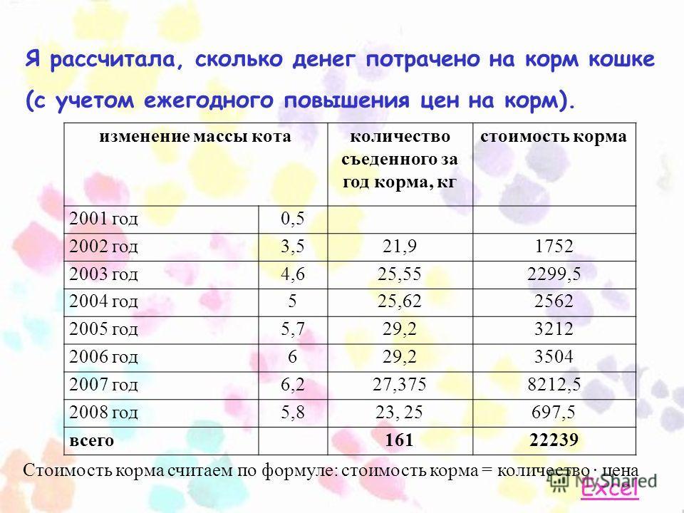 Я рассчитала, сколько денег потрачено на корм кошке (с учетом ежегодного повышения цен на корм). Стоимость корма считаем по формуле: стоимость корма = количество · цена Excel изменение массы котаколичество съеденного за год корма, кг стоимость корма