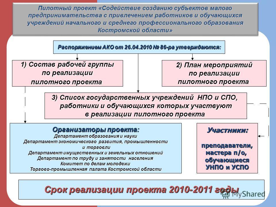 Пилотный проект «Содействие созданию субъектов малого предпринимательства с привлечением работников и обучающихся учреждений начального и среднего профессионального образования Костромской области» 3 Распоряжением АКО от 26.04.2010 86-ра утверждаются