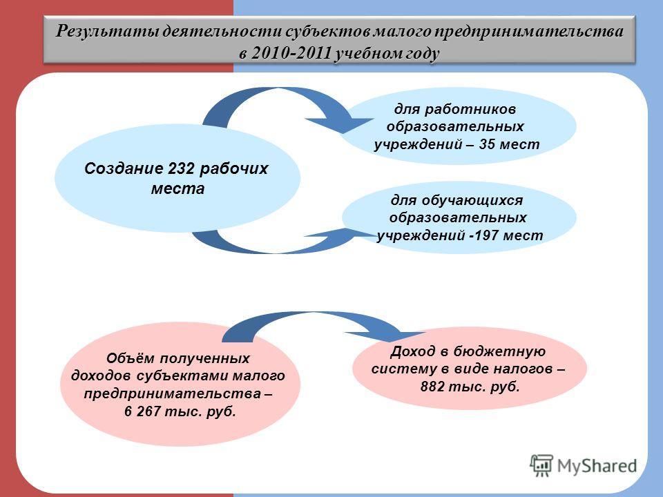 Результаты деятельности субъектов малого предпринимательства в 2010-2011 учебном году Объём полученных доходов субъектами малого предпринимательства – 6 267 тыс. руб. для работников образовательных учреждений – 35 мест для обучающихся образовательных