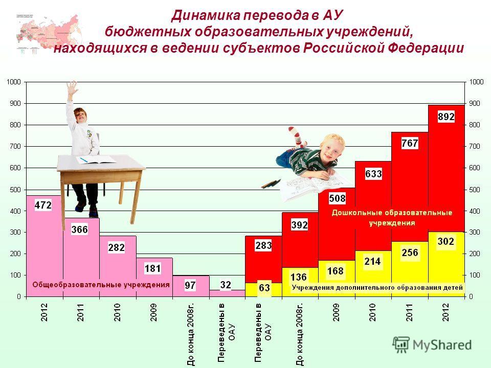 Динамика перевода в АУ бюджетных образовательных учреждений, находящихся в ведении субъектов Российской Федерации