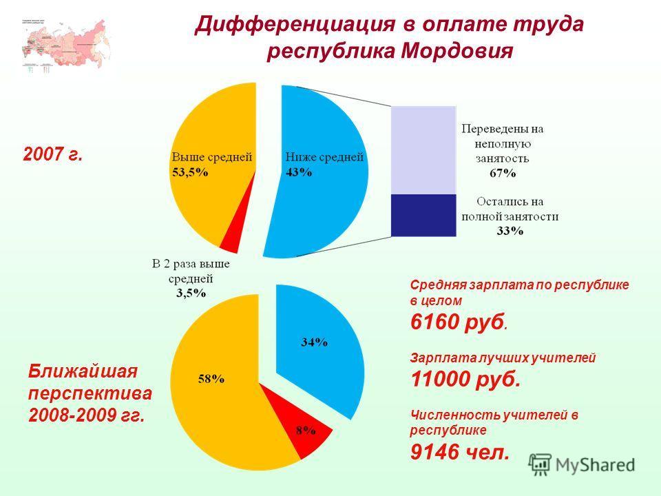 Дифференциация в оплате труда республика Мордовия 2007 г. Ближайшая перспектива 2008-2009 гг. Средняя зарплата по республике в целом 6160 руб. Зарплата лучших учителей 11000 руб. Численность учителей в республике 9146 чел.