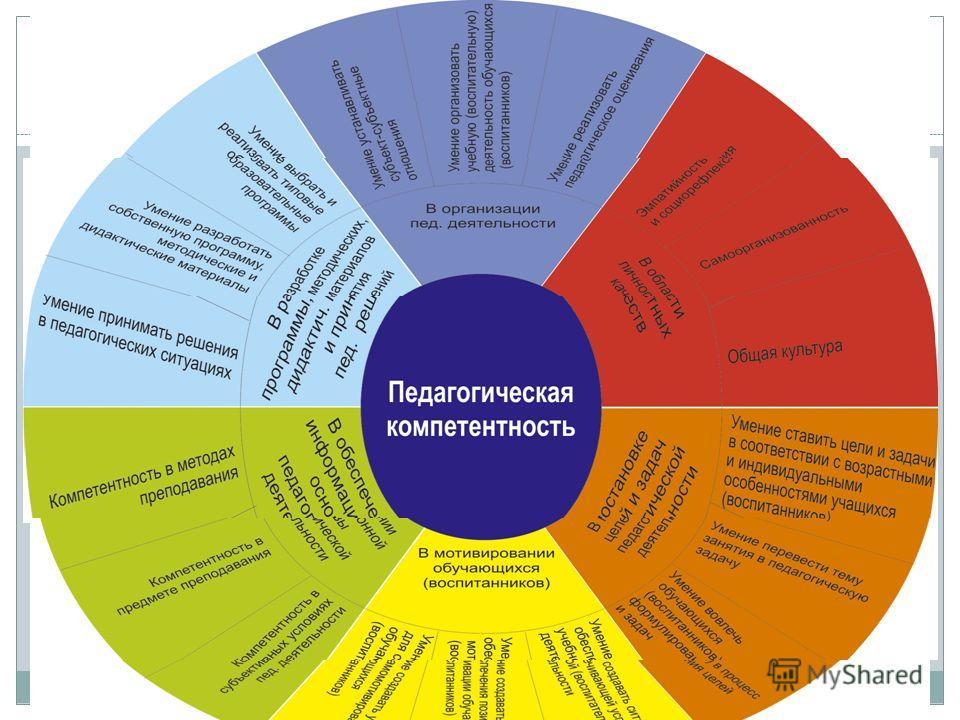 Показатели каждой компетенции