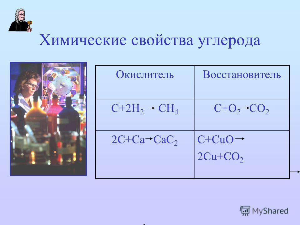 Химические свойства углерода ОкислительВосстановитель С+2Н 2 СН 4 С+О 2 СО 2 2С+Са СаС 2 С+СuО 2Сu+СО 2