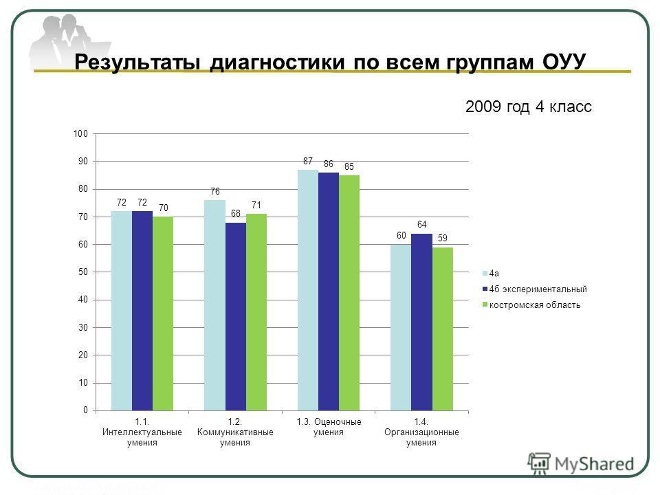 Результаты диагностики по всем группам ОУУ 2009 год 4 класс