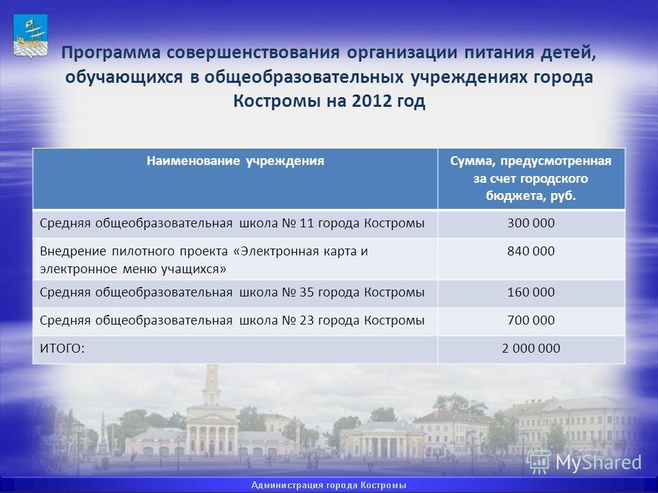 Программа совершенствования организации питания детей, обучающихся в общеобразовательных учреждениях города Костромы на 2012 год Наименование учрежденияСумма, предусмотренная за счет городского бюджета, руб. Средняя общеобразовательная школа 11 город
