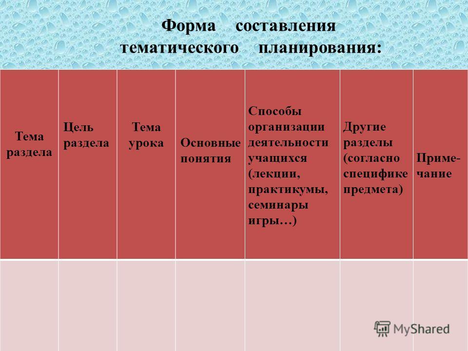Форма составления тематического планирования: Тема раздела Цель раздела Тема урокаОсновные понятия Способы организации деятельности учащихся (лекции, практикумы, семинары игры…) Другие разделы (согласно специфике предмета) Приме- чание
