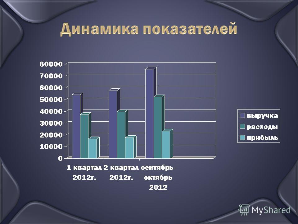 Динамика показателей