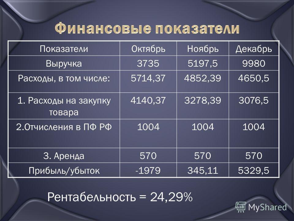 Финансовые показатели Рентабельность = 24,29% ПоказателиОктябрьНоябрьДекабрь Выручка37355197,59980 Расходы, в том числе:5714,374852,394650,5 1. Расходы на закупку товара 4140,373278,393076,5 2.Отчисления в ПФ РФ1004 3. Аренда570 Прибыль/убыток-197934