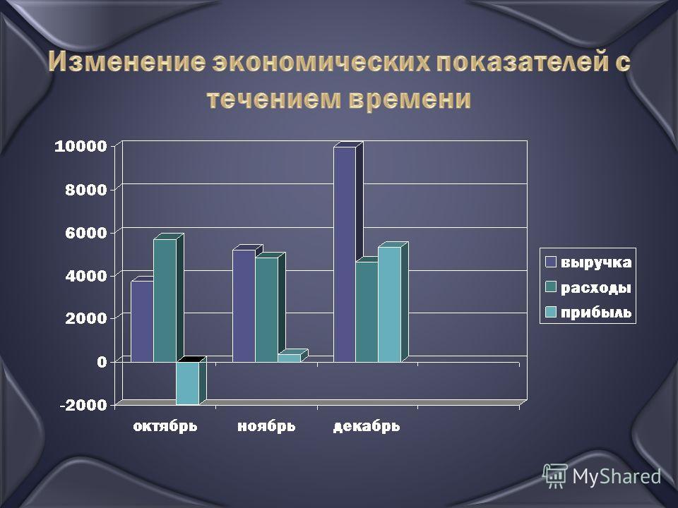 Изменение экономических показателей с течением времени