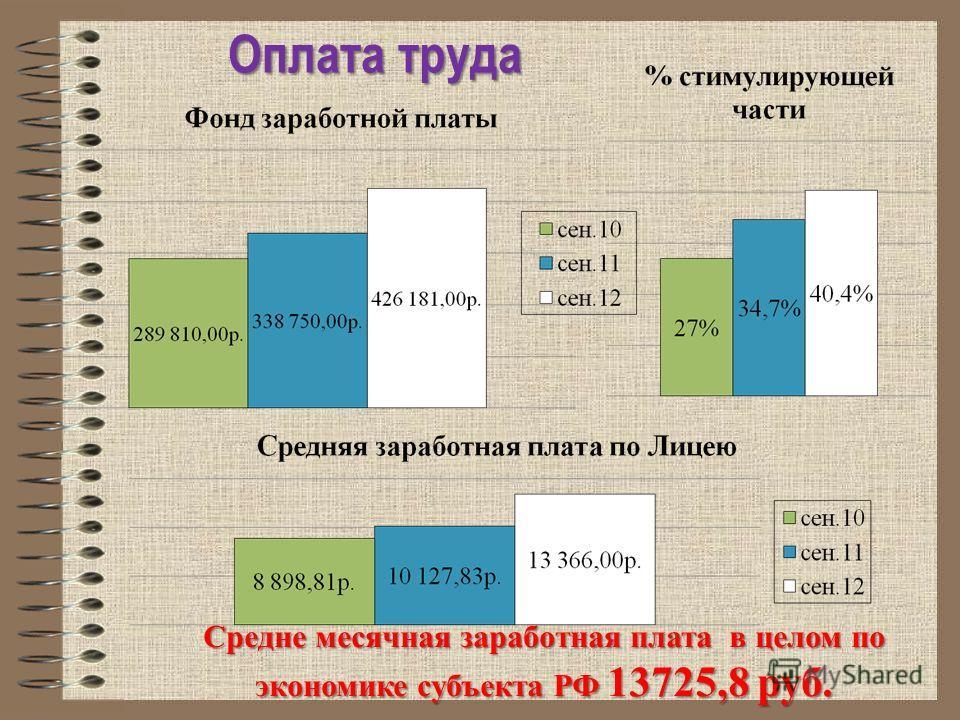 Оплата труда Средне месячная заработная плата в целом по экономике субъекта РФ 13725,8 руб.