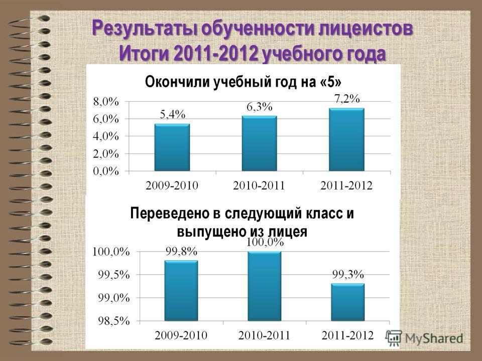 Результаты обученности лицеистов Итоги 2011-2012 учебного года