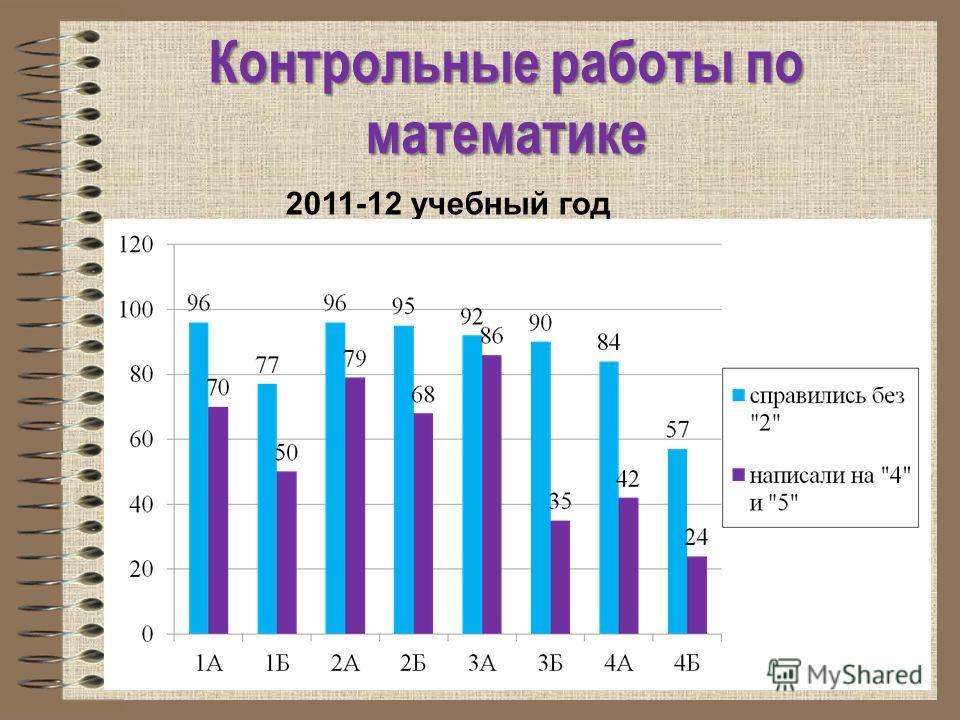 2011-12 учебный год Контрольные работы по математике