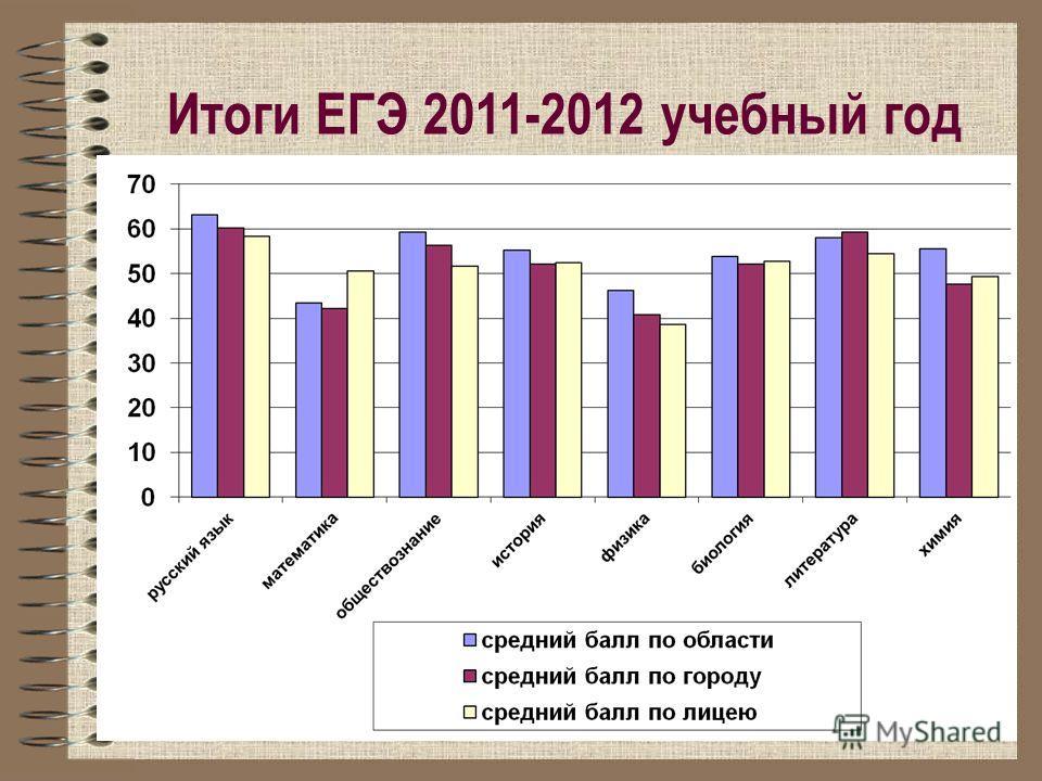Итоги ЕГЭ 2011-2012 учебный год