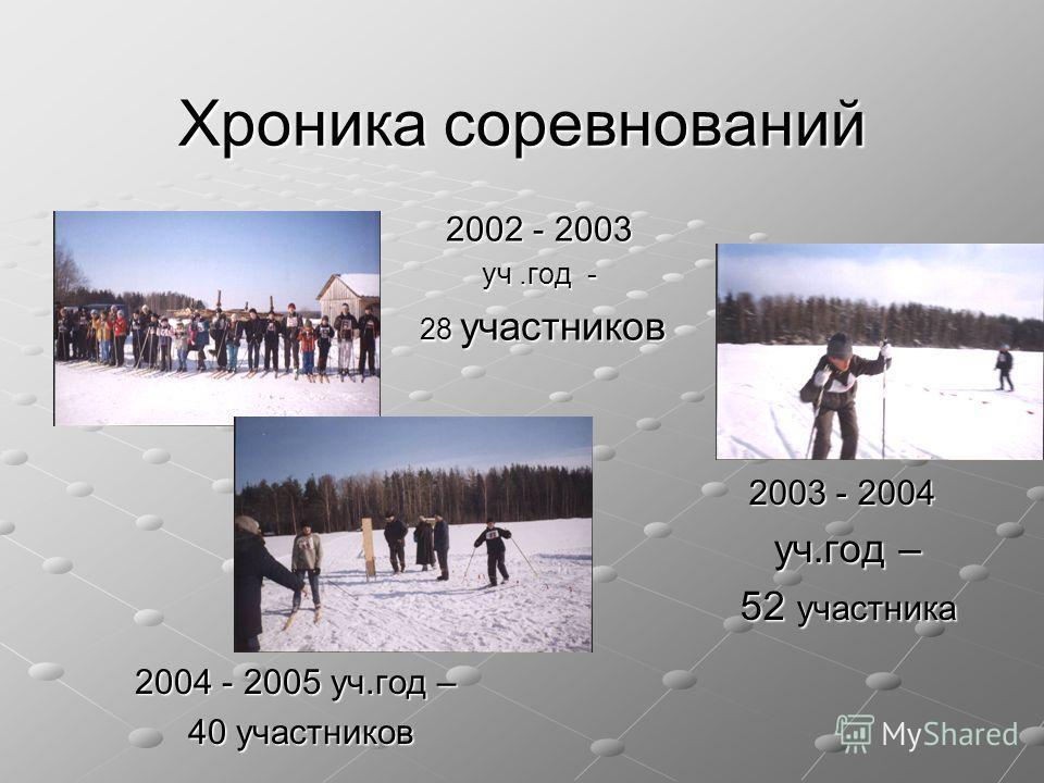 Хроника соревнований 2002 - 2003 уч.год - 28 участников 28 участников 2004 - 2005 уч.год – 40 участников 40 участников 2003 - 2004 уч.год – уч.год – 52 участника 52 участника