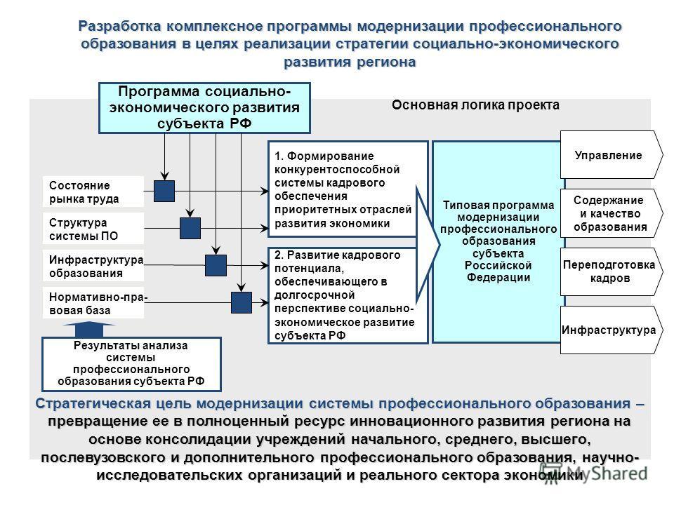 Разработка комплексное программы модернизации профессионального образования в целях реализации стратегии социально-экономического развития региона Программа социально- экономического развития субъекта РФ 1. Формирование конкурентоспособной системы ка