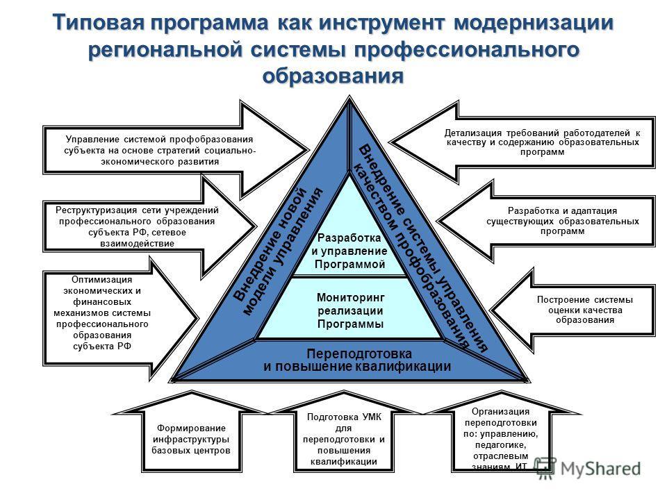 Типовая программа как инструмент модернизации региональной системы профессионального образования Управление системой профобразования субъекта на основе стратегий социально- экономического развития Реструктуризация сети учреждений профессионального об