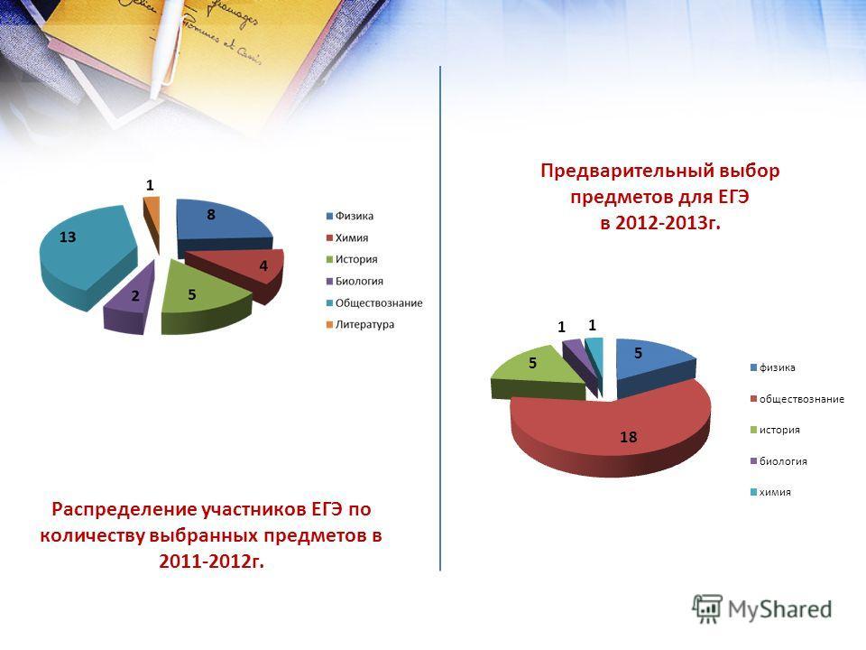 Распределение участников ЕГЭ по количеству выбранных предметов в 2011-2012г. Распределение участников ЕГЭ по количеству выбранных Предварительный выбор предметов для ЕГЭ в 2012-2013г.