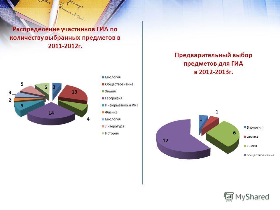 Распределение участников ГИА по количеству выбранных предметов в 2011-2012г. Предварительный выбор предметов для ГИА в 2012-2013г.