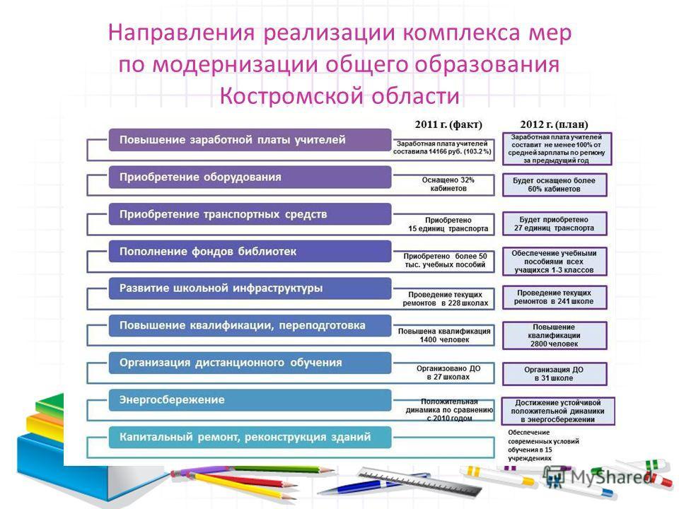 Направления реализации комплекса мер по модернизации общего образования Костромской области