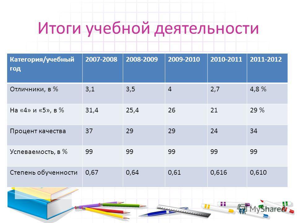 Итоги учебной деятельности Категория/учебный год 2007-20082008-20092009-20102010-20112011-2012 Отличники, в %3,13,542,74,8 % На «4» и «5», в %31,425,4262129 % Процент качества3729 2434 Успеваемость, в %99 Степень обученности0,670,640,610,6160,610